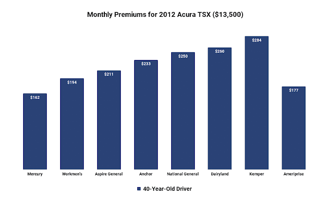 acura tsx insurance cost