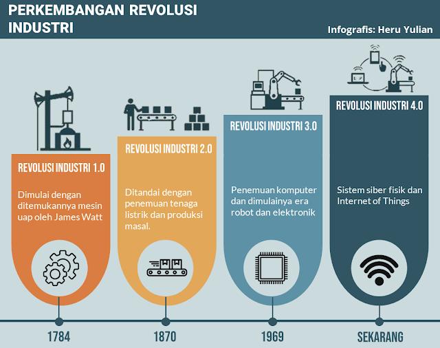 Ilustrasi Perkembangan Revolusi Industi. Era 4IR (Fourth Industry Revolution)