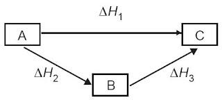 yang hanya tergantung pada keadaan awal dan tamat dari pereaksi dan hasil reaksi tanpa me Bunyi Hukum Hess Termokimia, Contoh Soal, Rumus, Praktikum, Entalpi, Kimia
