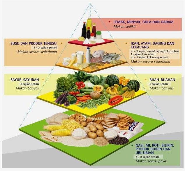 Bantu Turunkan Berat Badan Dalam Waktu 7 Hari, Begini Cara Diet Dengan Buah Betik.