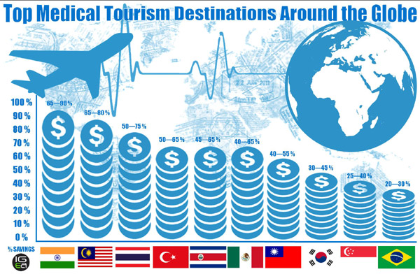 Top 5 Medical Tourism Destinations in the World