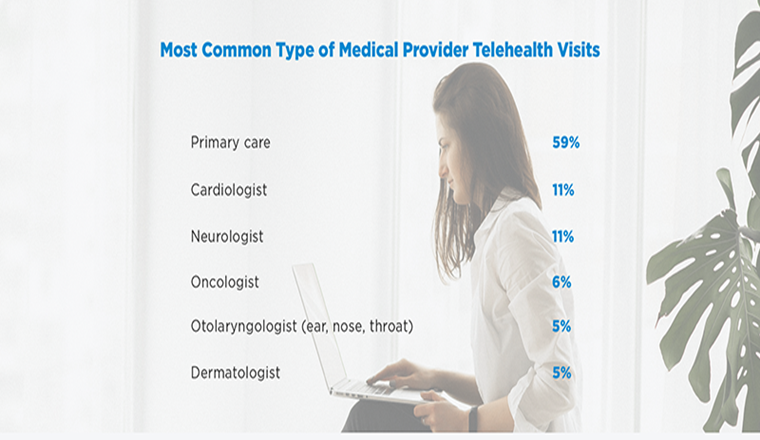 Survey: Americans Plan to Use Telehealth after COVID-19 #Infographic