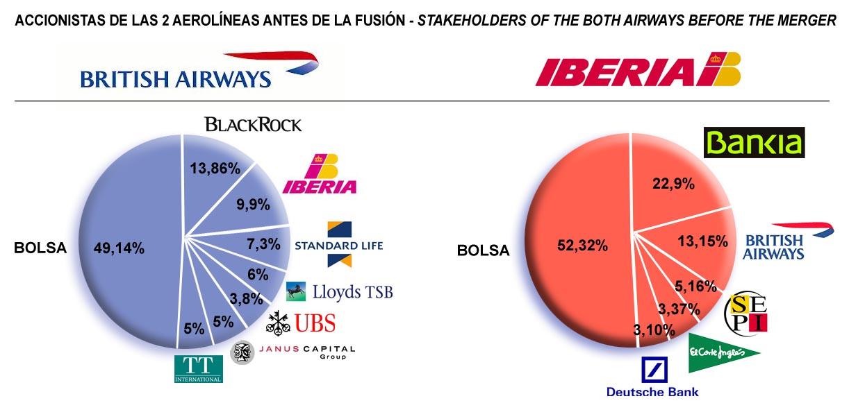 british airways advertise share