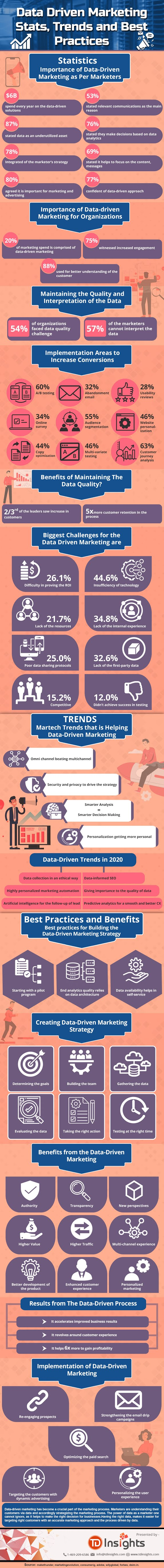 Data Driven Marketing – Statistics, Trends and Best Practices #infographic