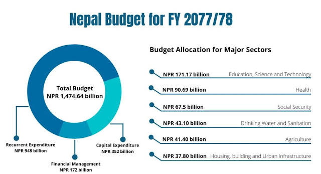 Nepal Federal Budget 20202021 Major Highlights by Areas