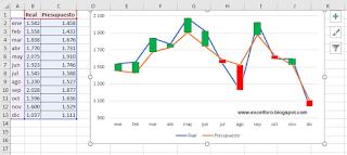 Insertar Barras Ascendentes y Descendentes en nuestros gráficos