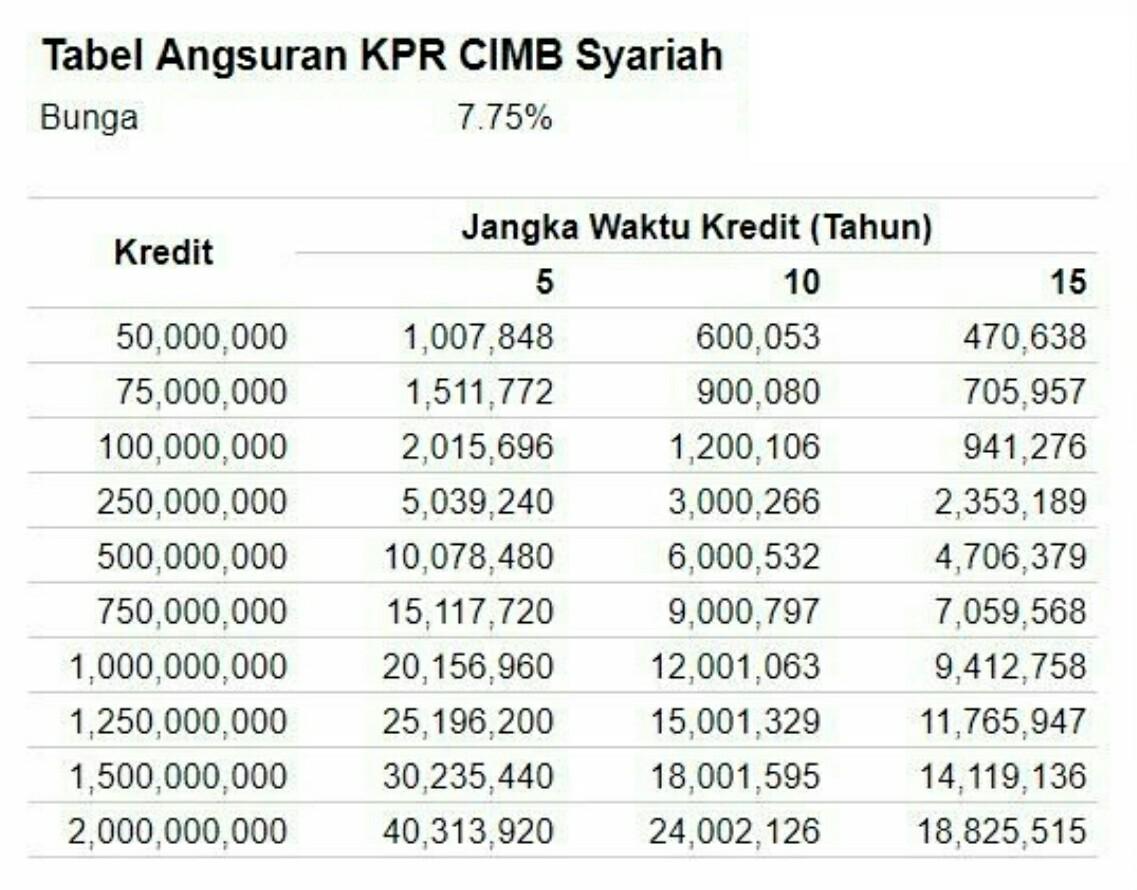 tabel angsuran pinjaman kpr bank bni syariah juni 2021 31 mei 2021 31 mei 2021 oleh media perbankan. Tabel Angsuran Kpr Cimb Niaga Syariah Terbaru 2020 Jejaksemut
