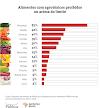 LARANJA, PIMENTÃO E GOIABA: ALIMENTOS CAMPEÔES DE AGROTÓXICOS ACIMA DO LIMITE