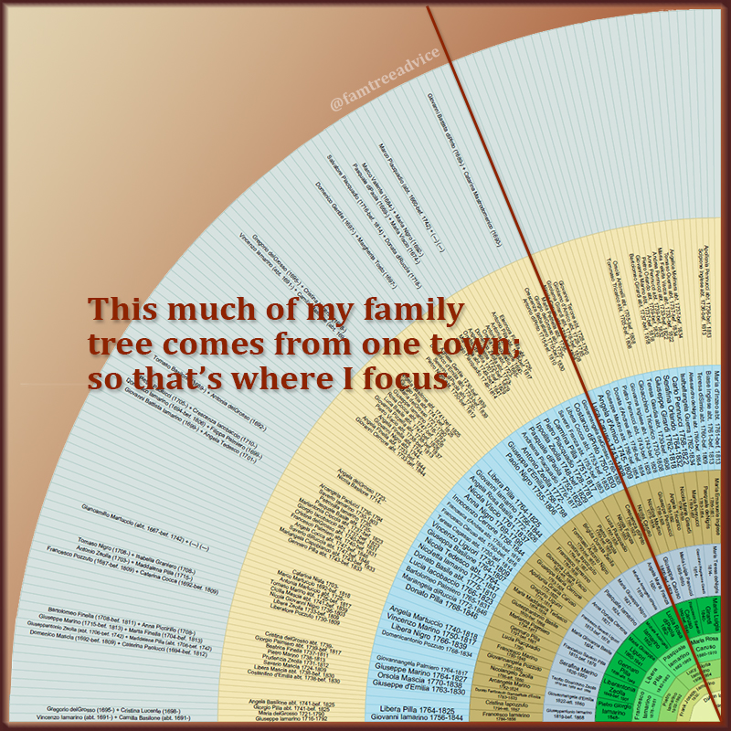 Printing a fan chart of my ancestors made it clear where most of my roots come from. I'm researching that town full blast!