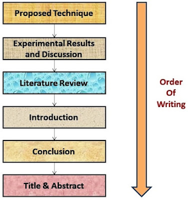 Order of Sections while Writing a Research Paper