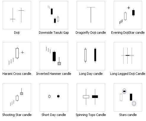 Japanese candlesticks intraday trading