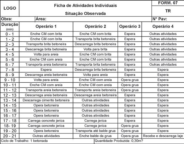 Ficha de Atividades Individuais da Situação Observada.