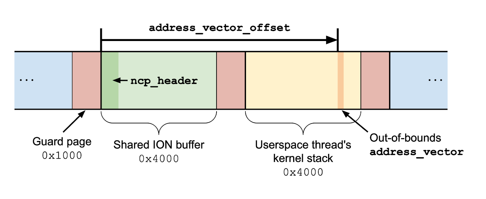 A diagram showing an ION buffer mapped directly before a userspace thread's kernel stack, with a guard page in between. The address_vector_offset is so large that it points past the end of the ION buffer and into the stack.