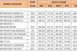 Ranking / Peringkat Sekolah Kabupaten Bantul Berdasarkan Nilai UNBK 2018