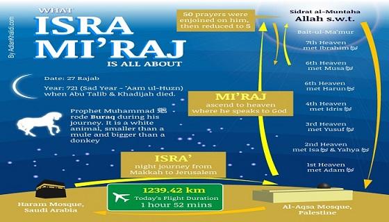 27 Rejab, Sama-Sama Hayati Peristiwa Israk Dan Mikraj
