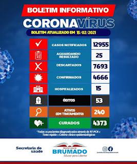 Brumado registra 53º óbito em decorrência da Covid-19