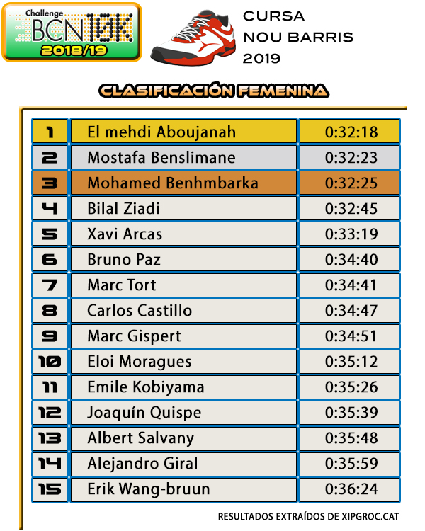 Clasificación Masculina Cursa Nou Barris 2019