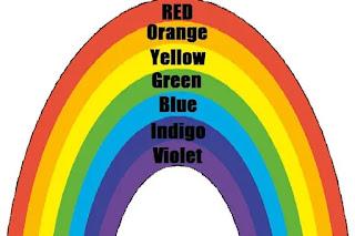 rainbow colors names in Marathi, Hindi & English
