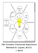 The Creative Classroom by Mitchell Lopate, M.A.T