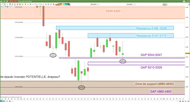 Analyse chartiste du CAC40 [14/11/18]