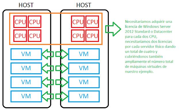 Licenciamiento en dos host con cuatro CPU.