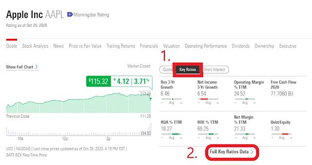 查詢美股財報網站:先點第一個紅框:Key Ratios,之後點第二個紅框Full Key Ratios Data。