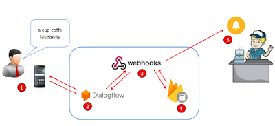 Receptionist Bot (RB) using dialogflow - Part 3 (start with
