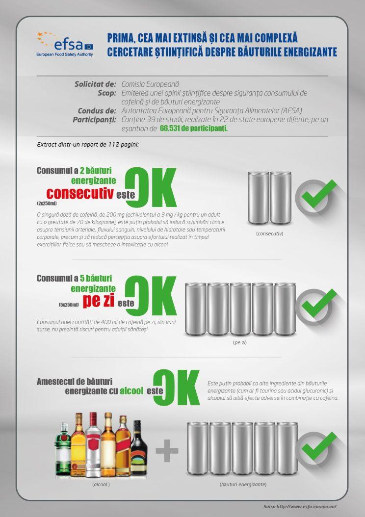 Infografic despre consumul de cofeina si bauturi energizante