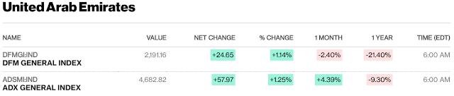 European, Middle Eastern & African Stocks - Bloomberg #UAE #Kuwait close; #Israel #SaudiArabia #Qatar mid-session