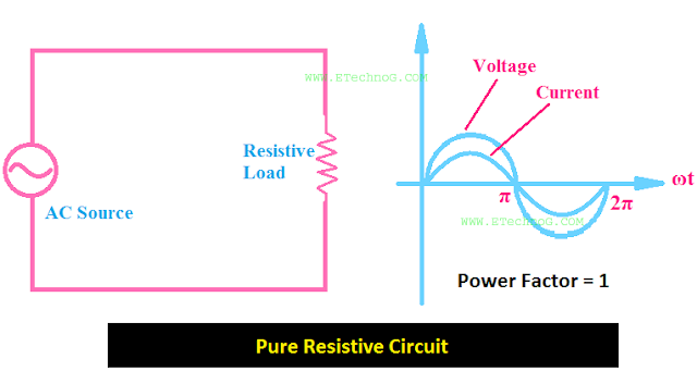 power factor pure resistive circuit