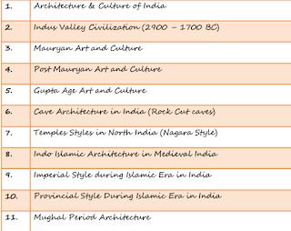 Venkateshwarlu Nagineni Art and Culture Notes PDF Download