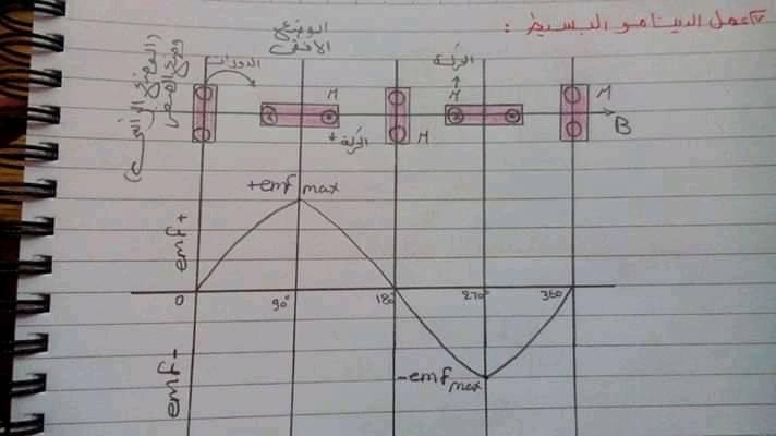مراجعة رسومات الفيزياء كلها للصف الثالث الثانوي 0%2B%25281%2529