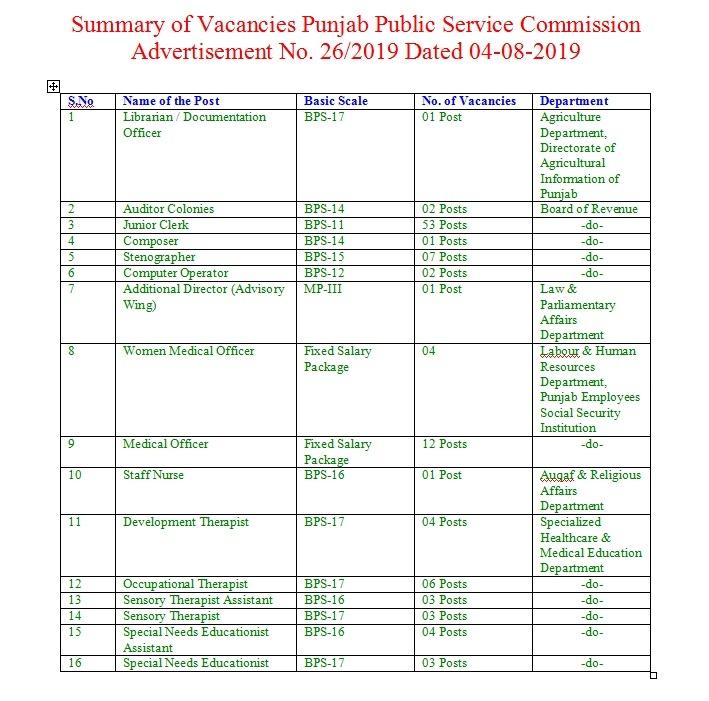 PPSC Board of Revenue Jobs 2019 Junior Clerk, Stenographer, Computer Operator