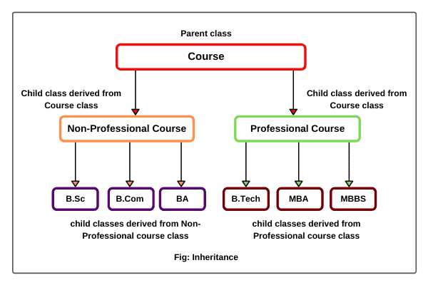 Realtime example of Inheritance in OOPs concepts in java