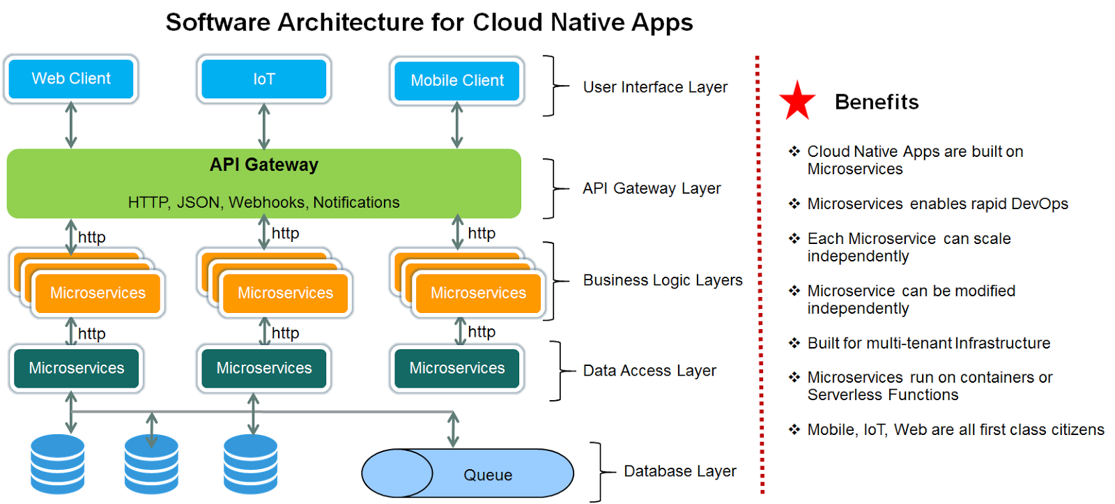 Arun kottolli software architecture for cloud native apps for Easy architectural software