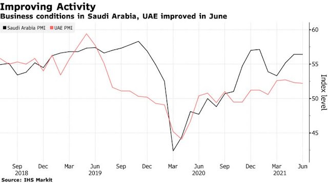 #UAE Business Conditions Improve at Slower Pace; Employment Rises - Bloomberg