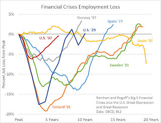 Financial Crisis Employment