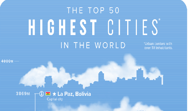 The Top 50 Highest Cities in the World #infographic