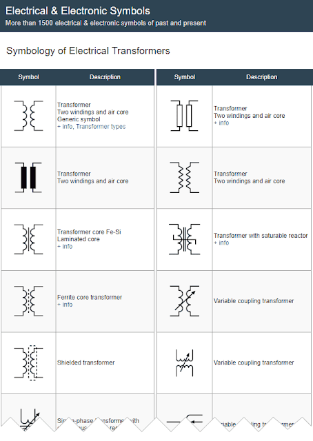 Electrical Transformers Symbols