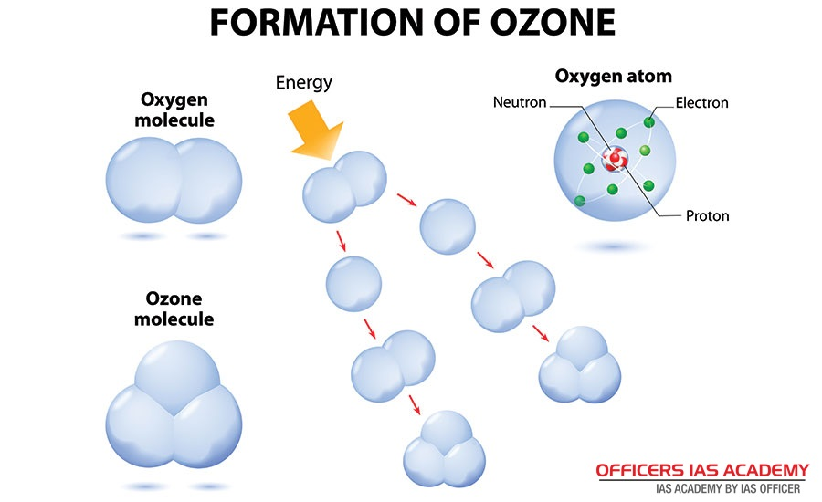 Ias Preparation Simplified Like Never Before Ozone Layer Depletion