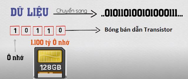 Dữ liệu được chuyển sang mã nhị phân và lưu lên các ô nhớ của ổ cứng SSD hoặc thẻ nhớ