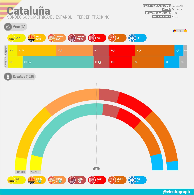 Encuestas para Cataluña CAT_171213_SocioMetrica
