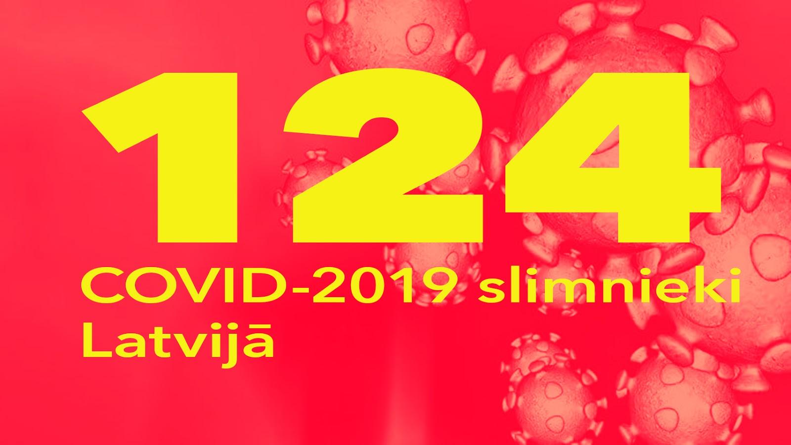Koronavīrusa saslimušo skaits Latvijā 21.03.2020.