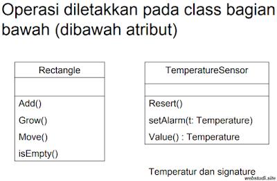 gambar operasi class diagram