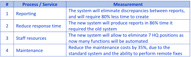 Business Measure