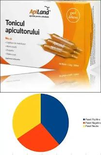 tonicul apicultorului pareri forum remedii apicole pentru imunitate