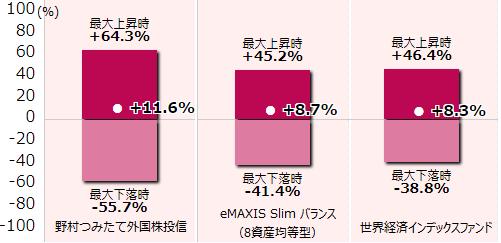 野村つみたて外国株投信、eMAXIS Slim バランス(8資産均等型)、世界経済インデックスファンド準拠ポートフォリオほか年間リターン