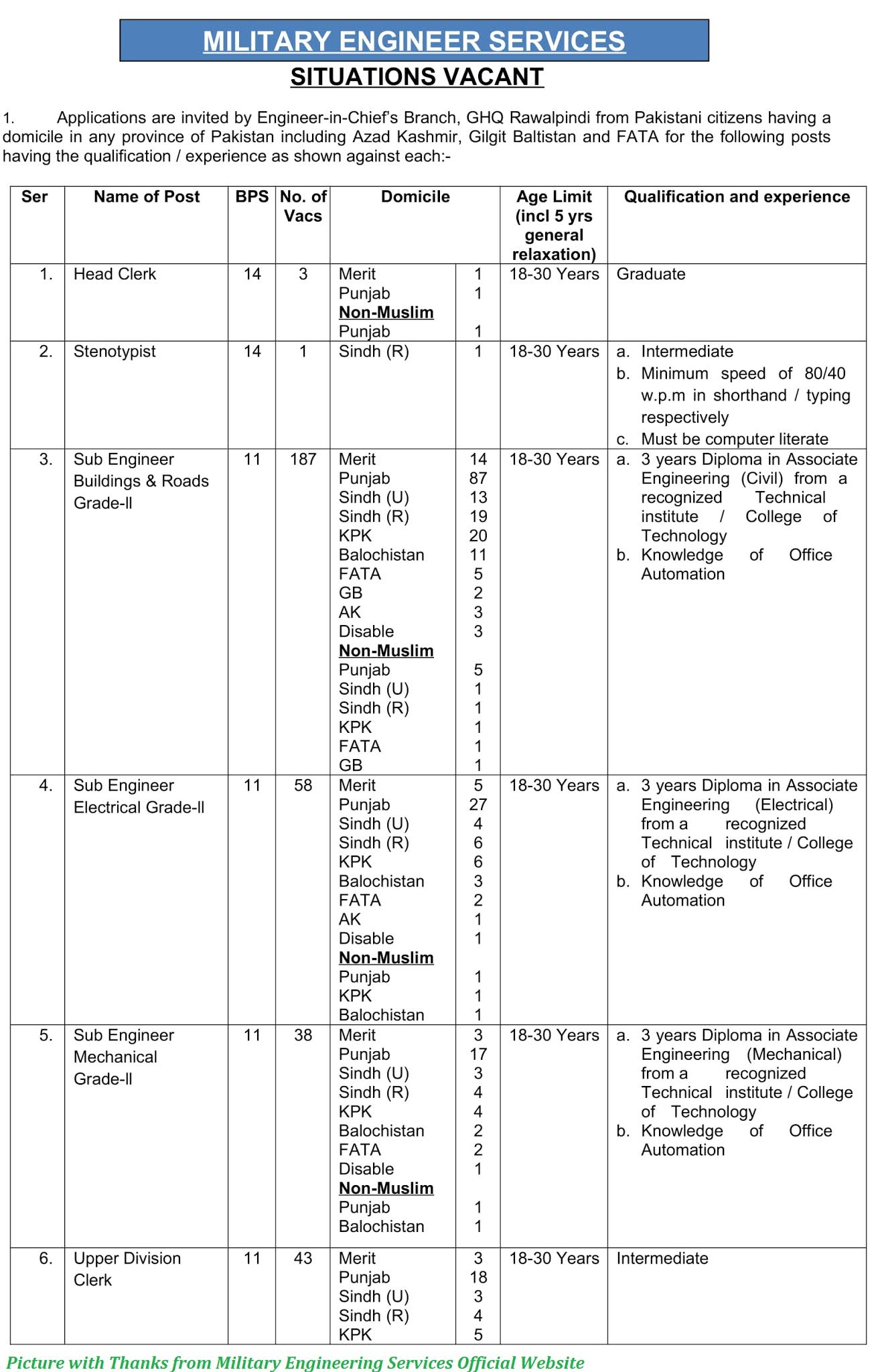 Military Engineering Services Jobs 2020 - Latest Jobs in Military Engineering Services www.mes.gov.pk