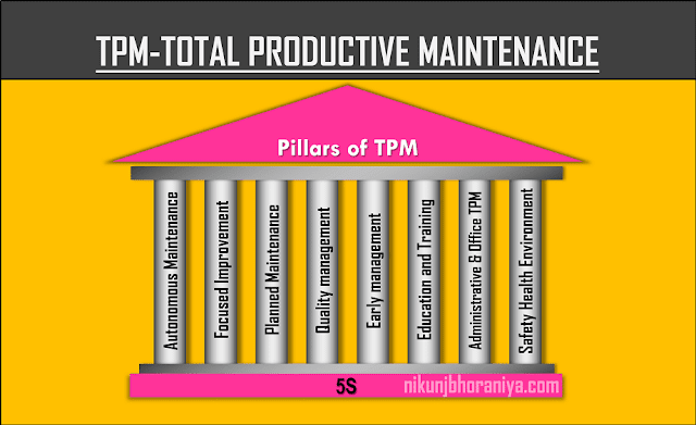 TPM | Total Productive Maintenance