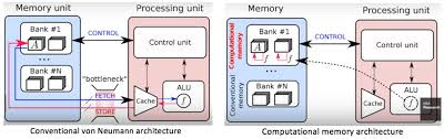 The Future of Memory Technology in VLSI